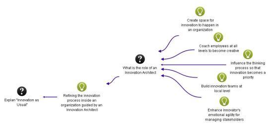 ibis_innovation_1